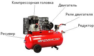 Основные узлы компрессора